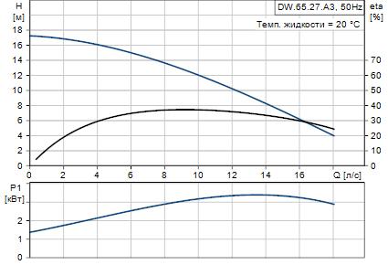 Grundfos DW.65.27.A3