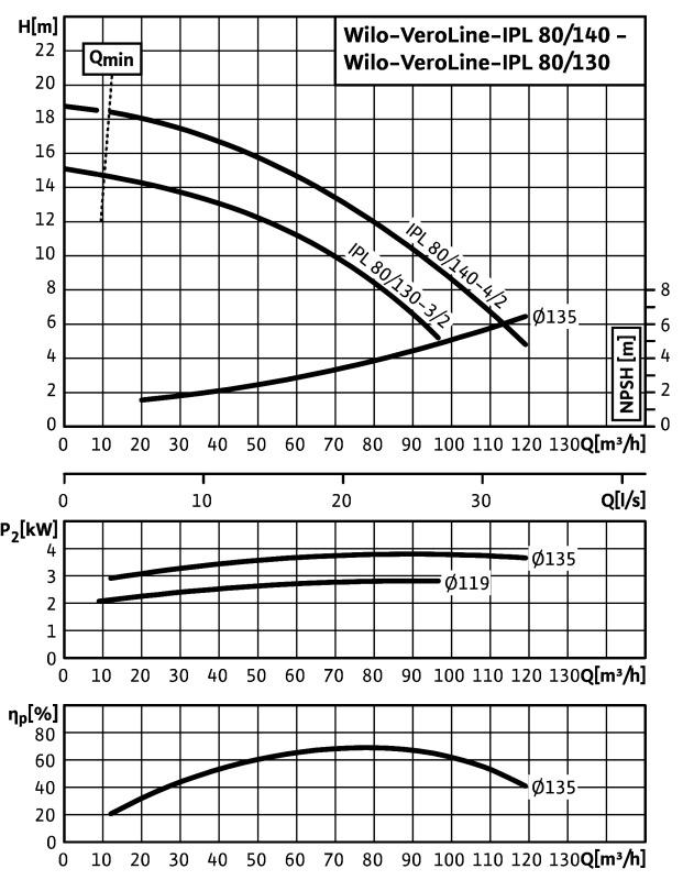 Насос IPL 80/140-4/2
