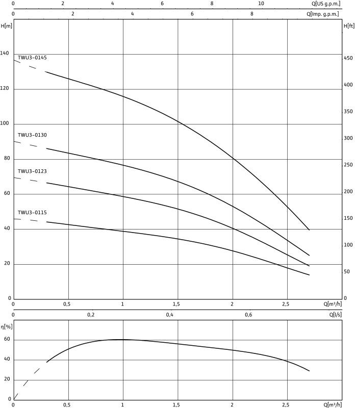Насос WILO-Sub TWU 3-0115